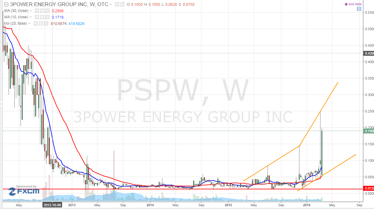 3Power Energy Group Inc (OTCMKTS:PSPW)