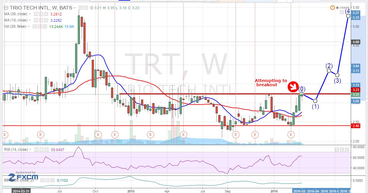 Trio-Tech International (NYSEMKT:TRT)