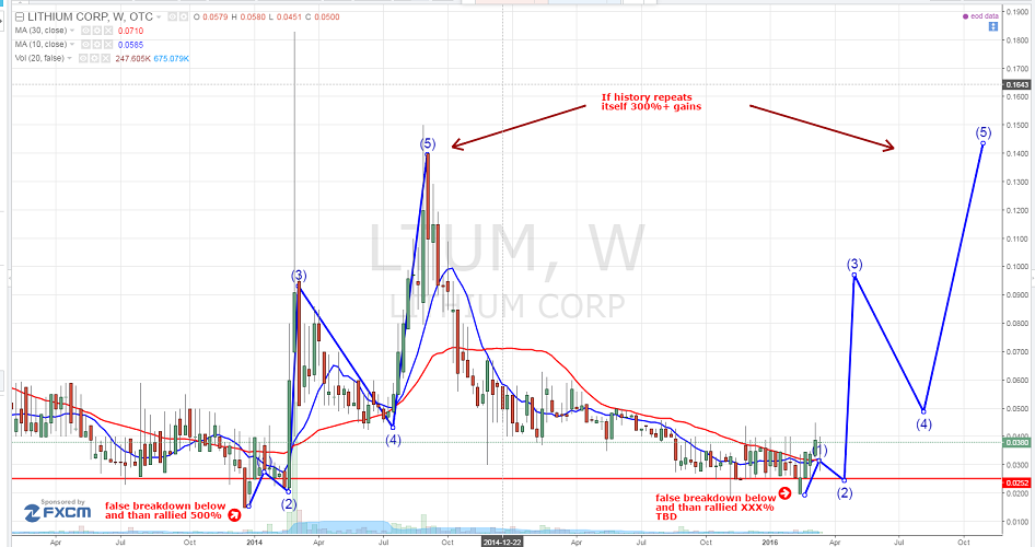 Lithium Corporation. (OTCMKTS:LTUM)