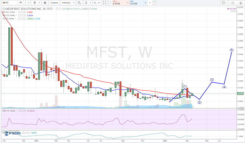 Medifirst Solutions Inc (OTCMKTS:MFST) Showing Signs of Life