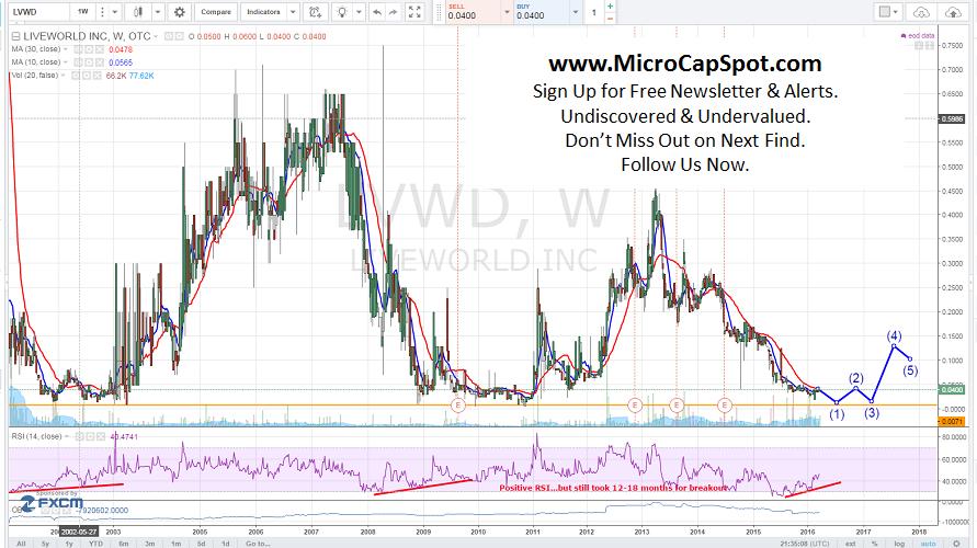LiveWorld, Inc. (OTCMKTS:LVWD)