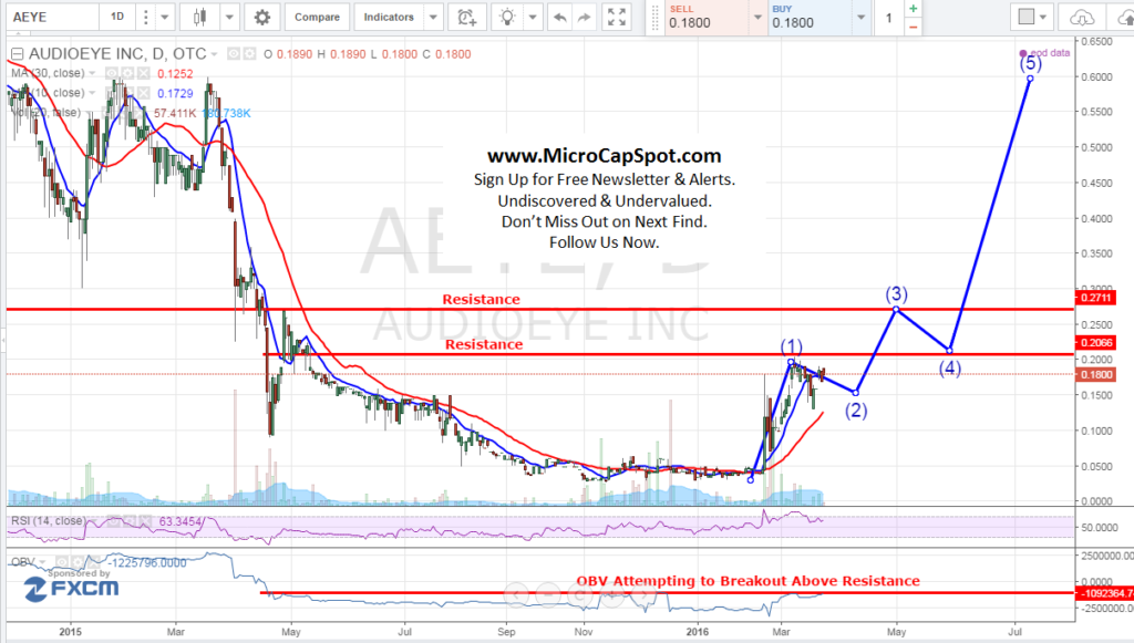 The Exciting Story Behind Audioeye Inc (OTCMKTS:AEYE)