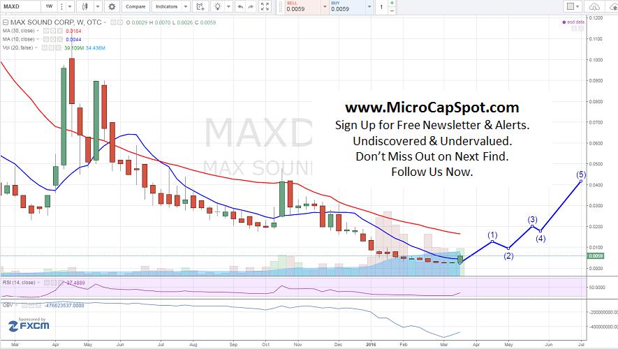 Max Sound Corp (OTCMKTS:MAXD)