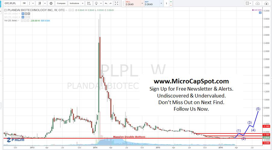 Plandai Biotechnology Inc (OTCMKTS:PLPL)