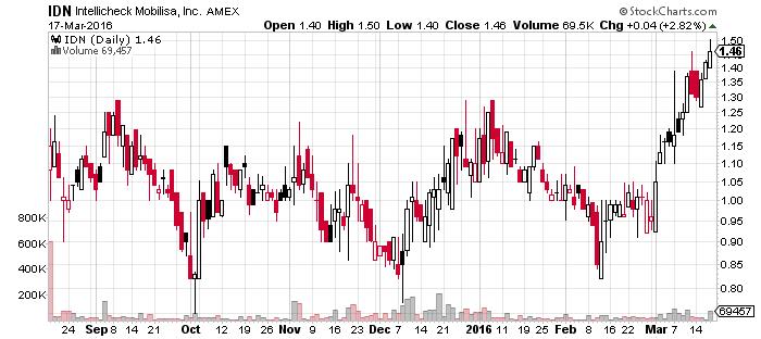 Intellicheck Mobilisa, Inc. (NYSEMKT:IDN)