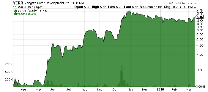 Yangtze River Development Ltd (OTCMKTS:YERR)