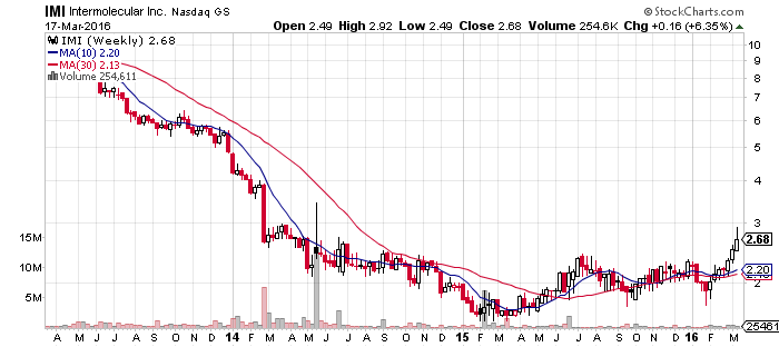 Intermolecular Inc (NASDAQ:IMI)