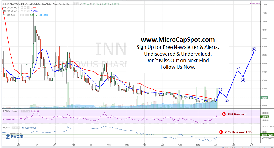 Innovus Pharmaceuticals Inc (OTCMKTS:INNV)