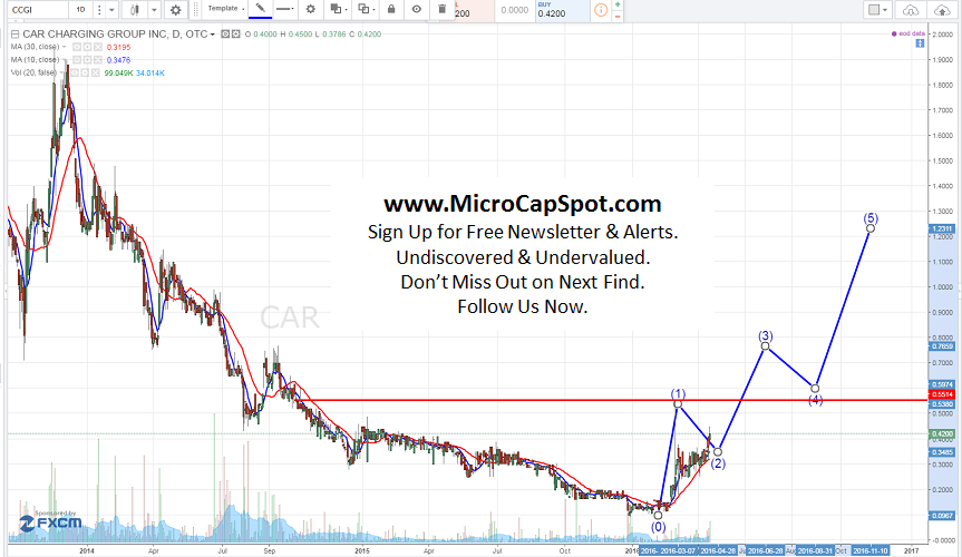 CCGI Stock Chart