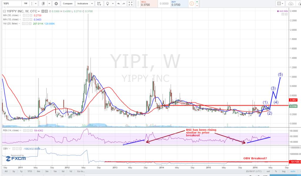 Yippy Inc (OTCMKTS:YIPI)