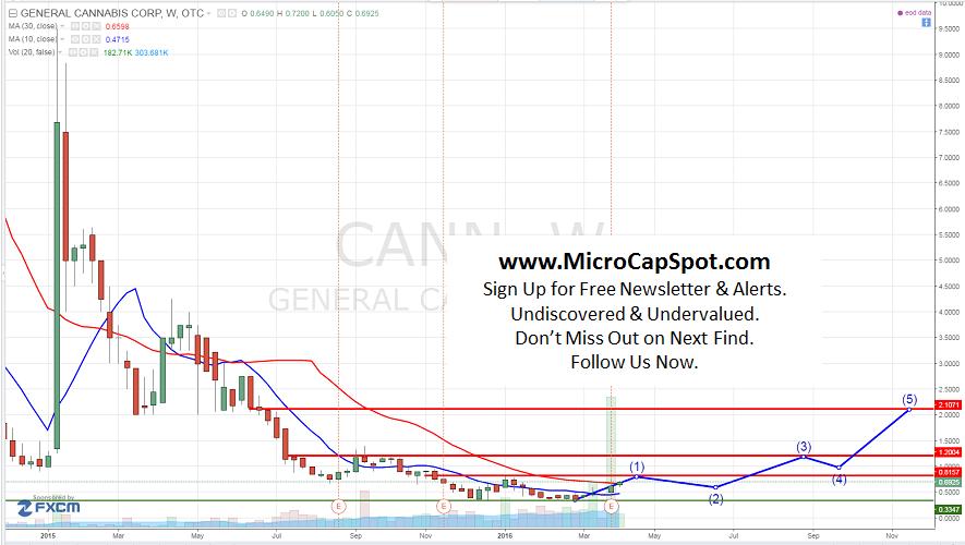 General Cannabis Corp (OTCMKTS:CANN)