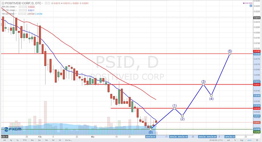 PositiveID Corp (OTCMKTS:PSID)