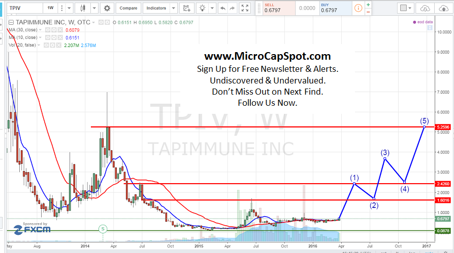 TapImmune Inc. (OTCMKTS:TPIV)